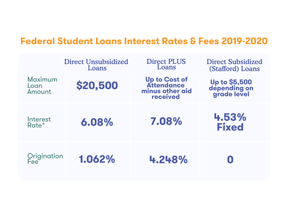 Federal Student Loans Interest Rates & Fees 2019-2020  Maximum Loan Amount  Interest Rate*  Origination  Direct Unsubsidized Loans  $20,500 6.08% Fee 1.062%  Direct PLUS Loans  Up to Cost of Attendance minus other aid received  7.08%  14.21+8%  Direct Subsidized (Stafford) Loans Up to $5,500 depending on grade level  4.53% Fixed  0