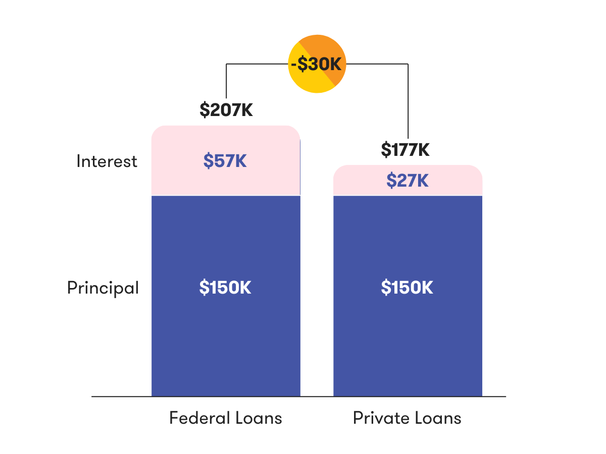 30k savings in this hypothetical situation - 57k in interest in federal versus 27k with private