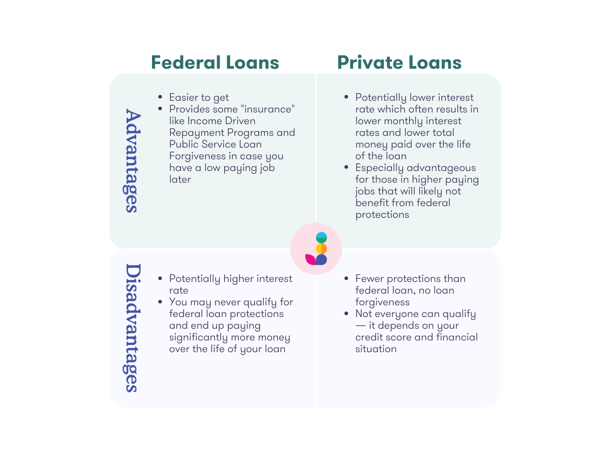 "Federal Loans Private Loans  • Easier to get • Provides some ""insurance"" like Income Driven Repayment Programs and Public Service Loan Forgiveness in case you have a low paying job later  • Potentially higher interest rate • You may never qualify for federal loan protections and end up paying significantly more money over the life of your loan   • Potentially lower interest rate which often results in lower monthly interest rates and lower total money paid over the life of the loan • Especially advantageous for those in higher paying jobs that will likely not benefit from federal protections  • Fewer protections than federal loan, no loan forgiveness • Not everyone can qualify — it depends on your credit score and financial situation"